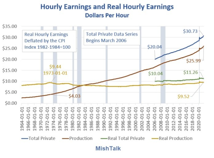 Historical Real Average Earnings August 2021