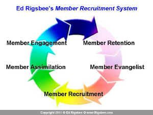 rigsbee_member_recruitment_system_graphic