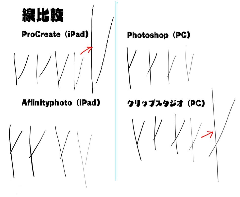 クリップスタジオ Procreate Photoshop 比較