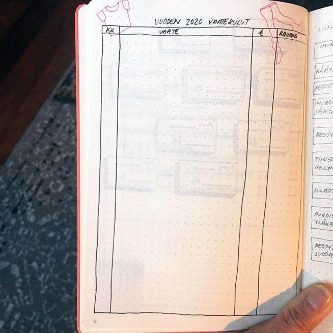 Bullet journalin käyttö vaatekulujen seurannassa.