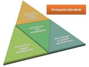 Strategiset paamaarat -kolmio