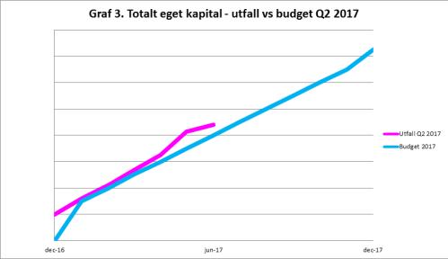 RikaKvinnor.se ǀ Kickoff ditt liv och din ekonomi graf 3 utfall vs budget Q2 2017