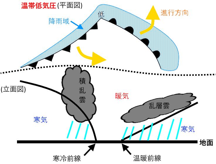 前線の種類と天気