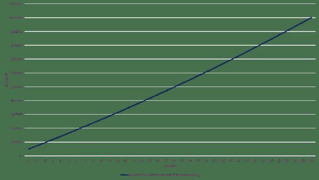 Sparande 1 900 kr i månaden med 1 % årligt ökat sparande. Ingen årlig avkastning.