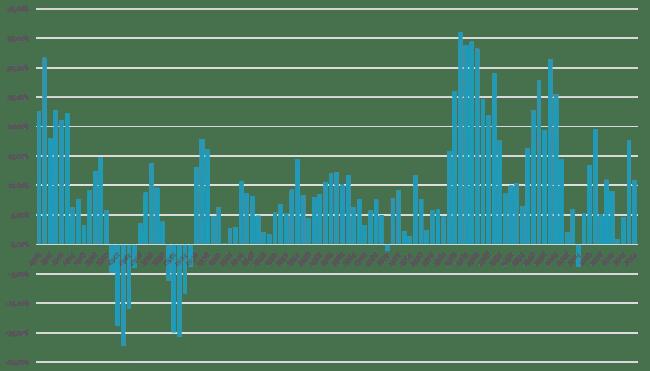 Svenska börsen i form av AFGX på ett 5 års sikt.
