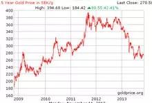 Försättsbild till artikeln: Så här billigt har guldet inte varit på 3 år… - Därför investerar jag för närvarande i guld- och silvermynt