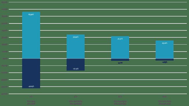 Högsta respektive lägsta avkastning (snitt per år) för olika sparhorisonter, AFGX, 1908-2014, %