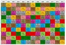 Försättsbild till artikeln: Genomsnittlig årsavkastning för olika tillgångsslag 1973-2013 - Från Bullion Vault