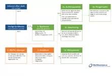Försättsbild till artikeln: Strukturera din privatekonomi som ett proffs - Några tips på hur du kan automatisera och fördela dina pengar i din privatekonomi