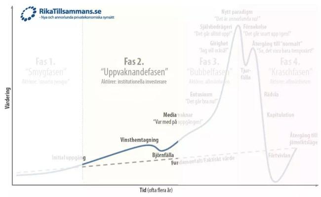 en-bubblas-faser-rikatillsammans-se-fas1