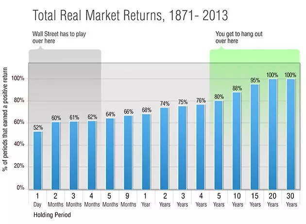 market-returns_chart-630x462