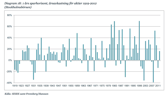 Genomsnisttsavkastningen för Stockholmsbörsen (SIXRX) på 1 års sikt baserat på olika startår