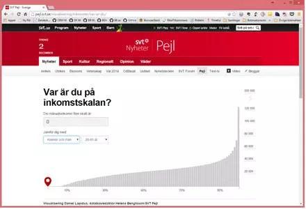 Försättsbild till artikeln: Tjänar du mer eller mindre än de flesta andra? - Jämför din lön med resten av Sveriges befolkning - var är du på inkomstskalan?