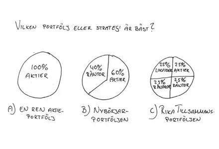 Försättsbild till artikeln: Vilken portfölj är bäst över tid? - En jämförelse av RikaTillsammans-, Nybörjar- och 100 % aktier-portföljerna
