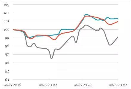 Försättsbild till artikeln: RikaTillsammans- och Nybörjarportföljens utveckling, mars 2015 - Hur har mina två portföljer gått under månaden i förhållande till index?