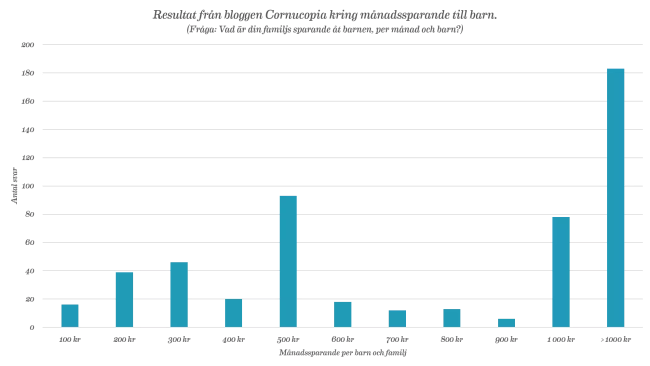 Resultat från bloggen Cornucopia kring månadssparande till barn. (Fråga: Vad är din familjs sparande åt barnen, per månad och barn?)