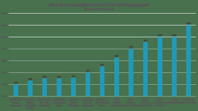 Bästa placeringsmöjligheterna UTAN insättningsgaranti per 2015-04-25