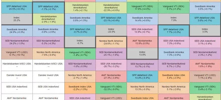 Försättsbild till artikeln: Jämförelse av de svenska bankernas USA-fonder - Den bästa svenska USA-fonden