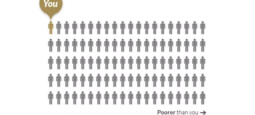 Försättsbild till artikeln: Oavsett vad så är du en vinnare i det globala perspektivet - Jämför din egen lön och förmögenhet med resten av världens