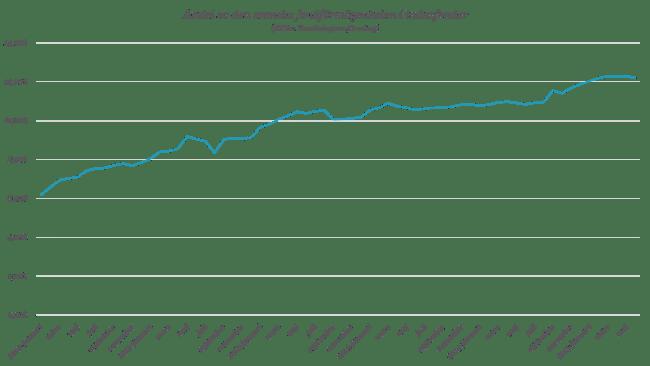 Andel av den svenska fondförmögenheten i indexfonder