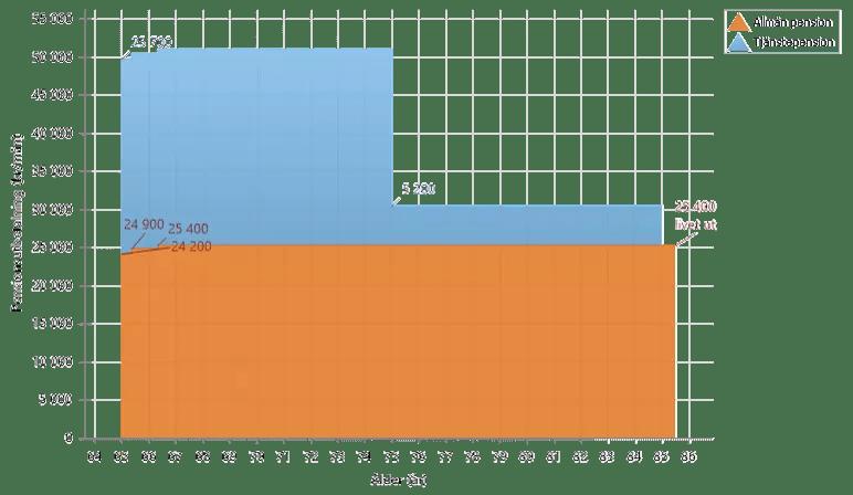 Prognos med 6 % avkastning istället 8a31085d34a3c
