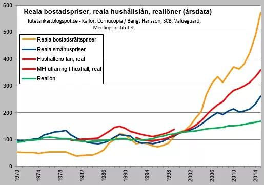 Bostadspriser 1970-2015