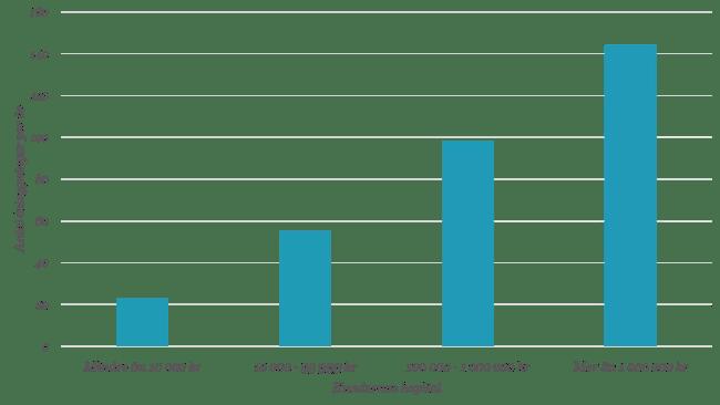 Avanza-kundernas kapital kontra antal inloggningar per år