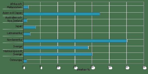Nybörjarportföljens fördelning per region.