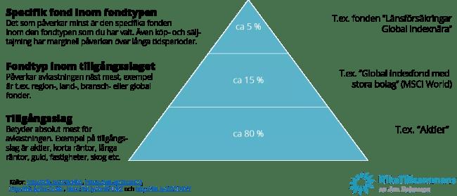 Faktorer som påverkar avkastningen i en fondportfölj över långa tidsperioder (10+ år), något förenklat.
