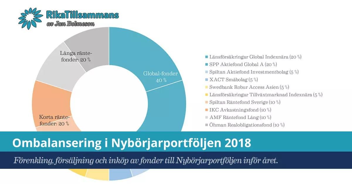 Ombalansering i Nybörjarportföljen för 2018