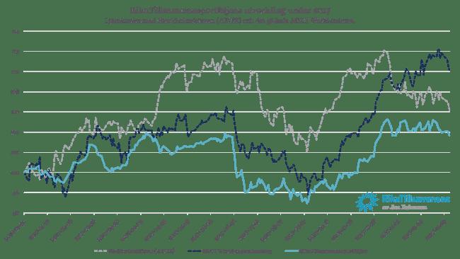 Diagram - RikaTillsammansportföljen i förhållande till Stockholmsbörsen och den globala börsen