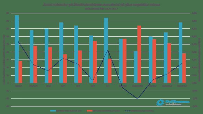 Säsongsmönster - antal positiva respektive negativa månader på stockholmsbörsen mellan 1870-2017