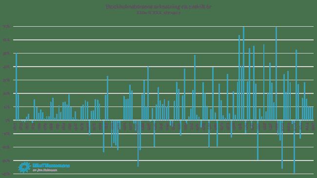 Stockholmsbörsens utveckling ett enskilt år mellan 1870 och 2017.