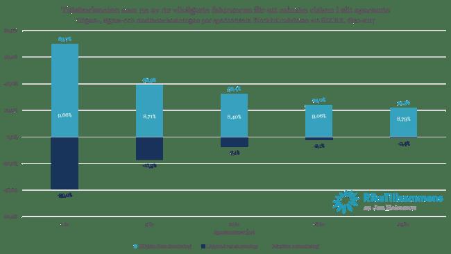 Tidshorisonten som en av de viktigaste faktorerna för att minska risken i sitt sparande Högsta-, lägsta- och medianavkastningen per sparhorisont Stockholmsbörsen via SIXRX, 1870-2017