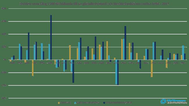 Guldets utveckling i SEK förhållande till en global indexfond och Stockholmsbörsen mellan 1994 - 2017