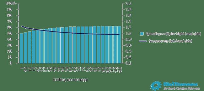 Variation – golv 0 %, variabelt tak