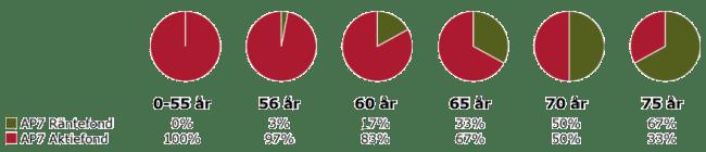 Ombalanseringen som sker i AP7 SÅFA baserat på ålder.