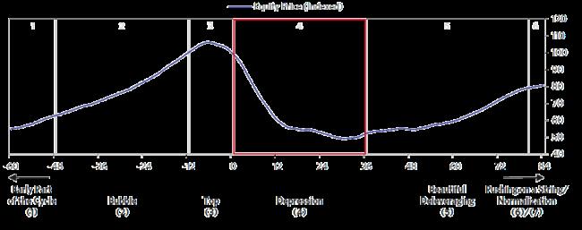 En typisk nedgångsfasen sträcker sig ofta över en längre tidsperiod om 0 - 3 år.