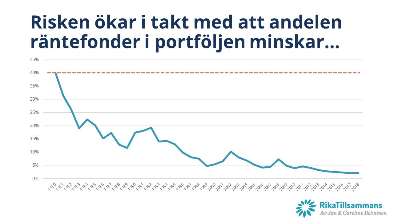 Utan ombalansering ökar risken i takt med att andelen räntefonder minskar.