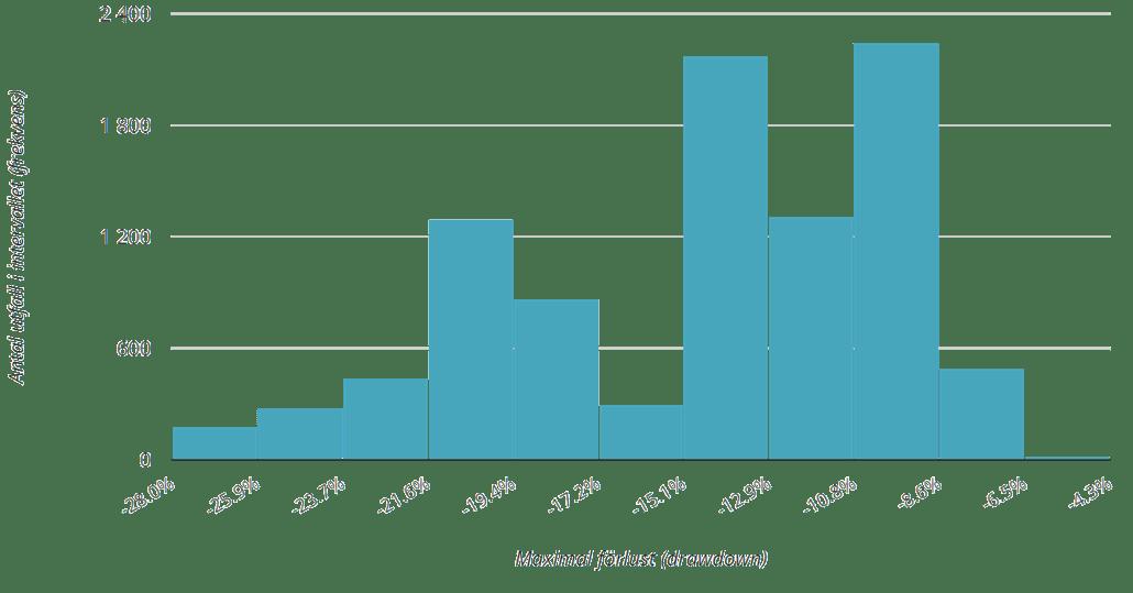 Histogram över maxförlusten (95 % av alla utfall) med månadssparande.