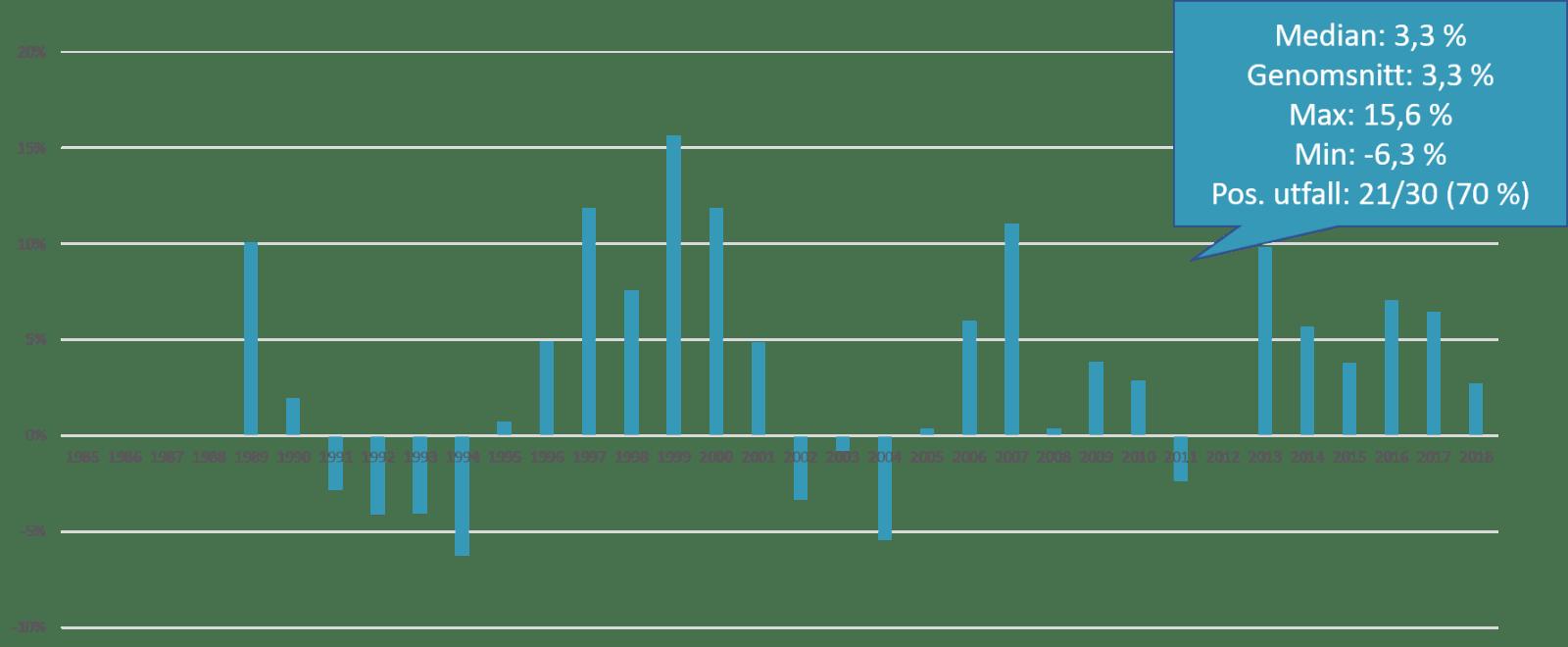 Nybörjarportföljen i förhållande till rörlig bolåneränta på 5 års sikt.