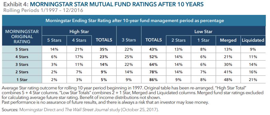 Fördelningen av Morningstar-stjärnor 10 år efter start beroende på startbetyg, men grupperat av Paul Hill.