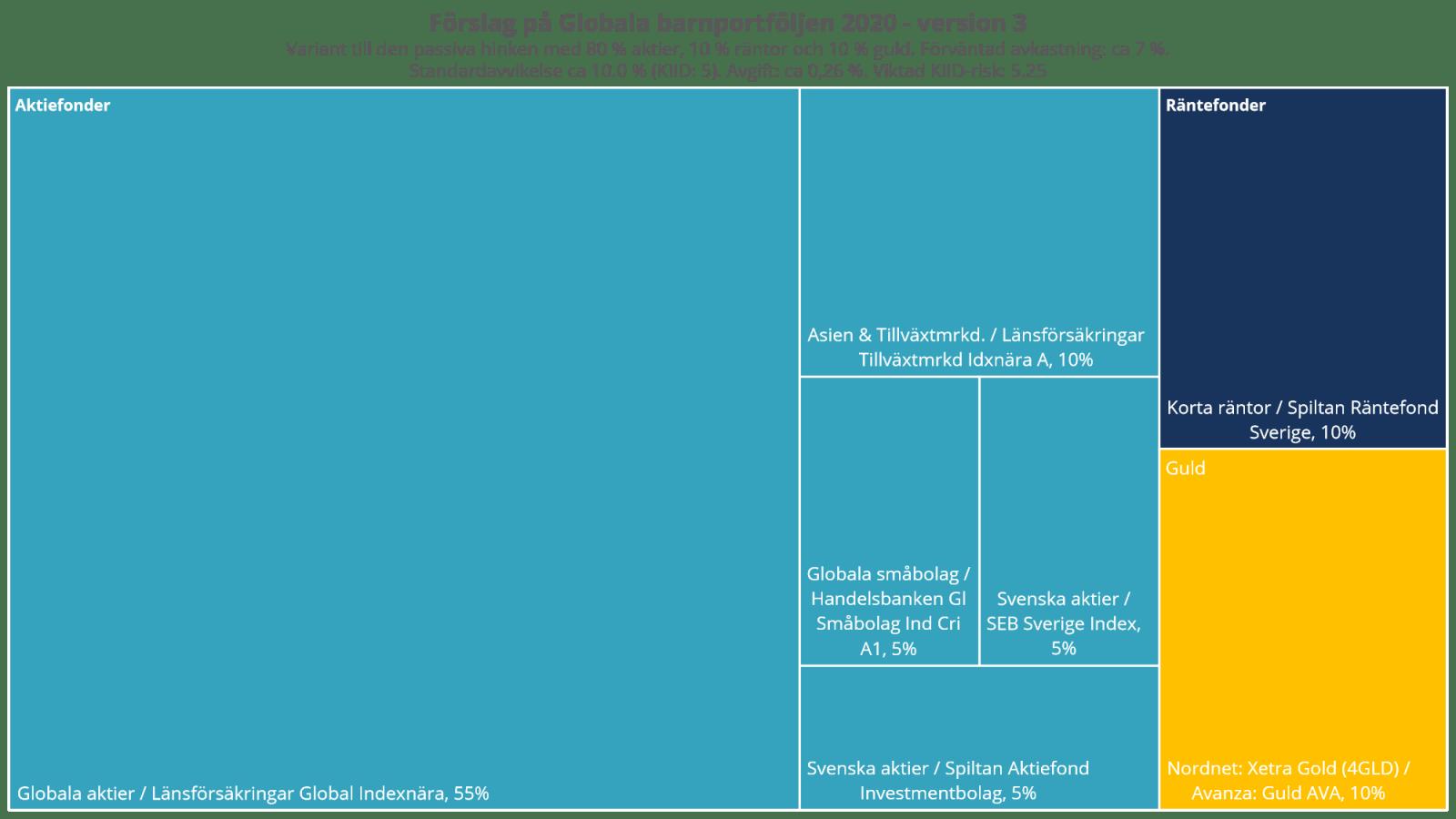 Förslag på Globala barnportföljen 2020 - version 3