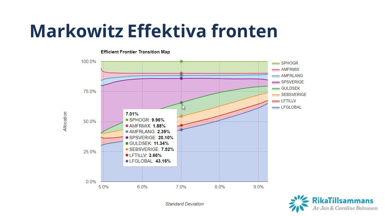 Fondfördelning i Nybörjarportföljen enligt Effektiva Fronten av Markowitz
