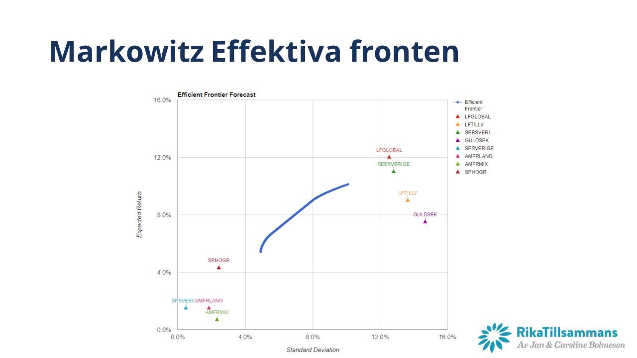 Exempel på effektiva fronten för Nybörjarportföljen 2020