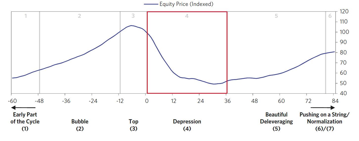 En genomsnittlig historisk börskrasch pågår i 36 månader och är -50 till -60 % från toppen.