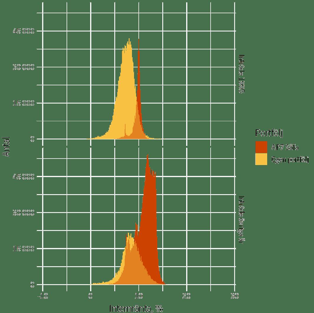Fördelning av genomsnittlig årlig värdeutveckling per sparare sedan inträde