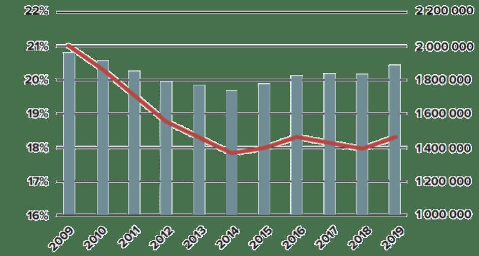 Antalet svenskar som äger aktier har sjunkit över tid.