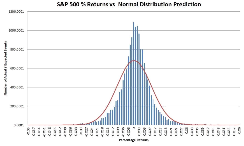 Marknaden stämmer relativt väl överens med normalfördelningen som förväntas