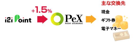 PeX交換でポイントが1.5%増量